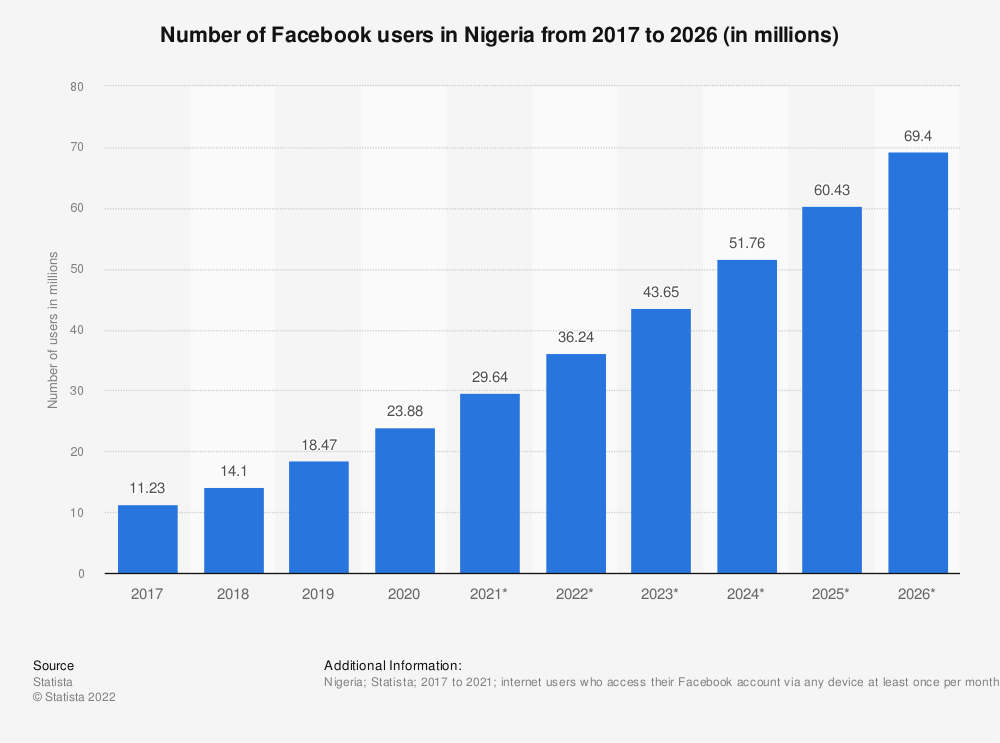 Statistic: Number of Facebook users in Nigeria from 2017 to 2023 (in millions) | Statista