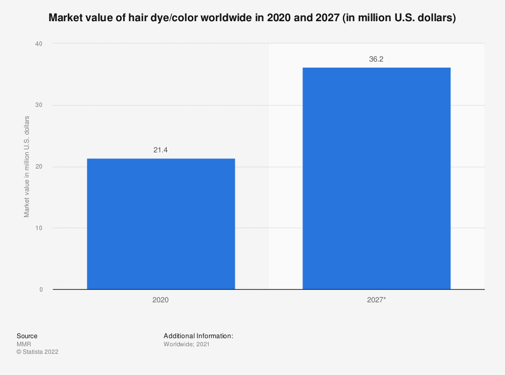 Statistic: Market value of hair dye/color worldwide from 2017 to 2023 (in million U.S. dollars) | Statista