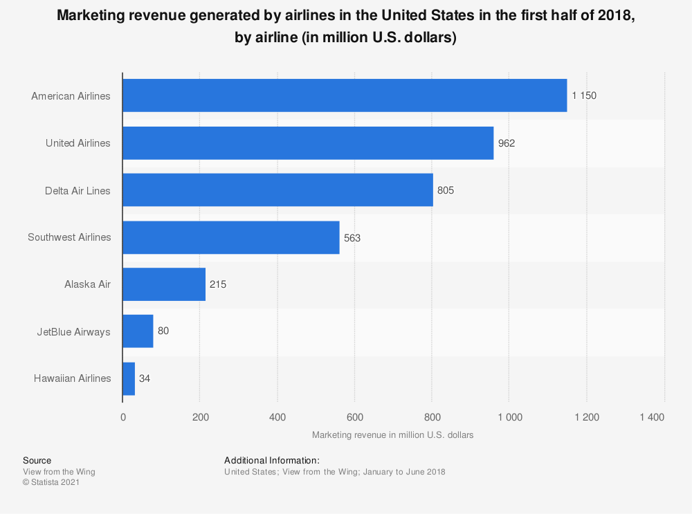 Statistic: Marketing revenue generated by airlines in the United States in the first half of 2018, by airline (in million U.S. dollars) | Statista