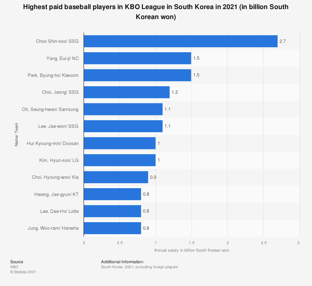 Statistic: Highest paid baseball players in KBO League in South Korea in 2020 (in billion South Korean won) | Statista