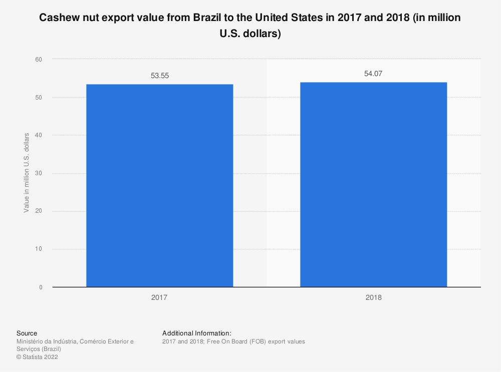 Statistic: Cashew nut export value from Brazil to the United States in 2017 and 2018 (in million U.S. dollars) | Statista
