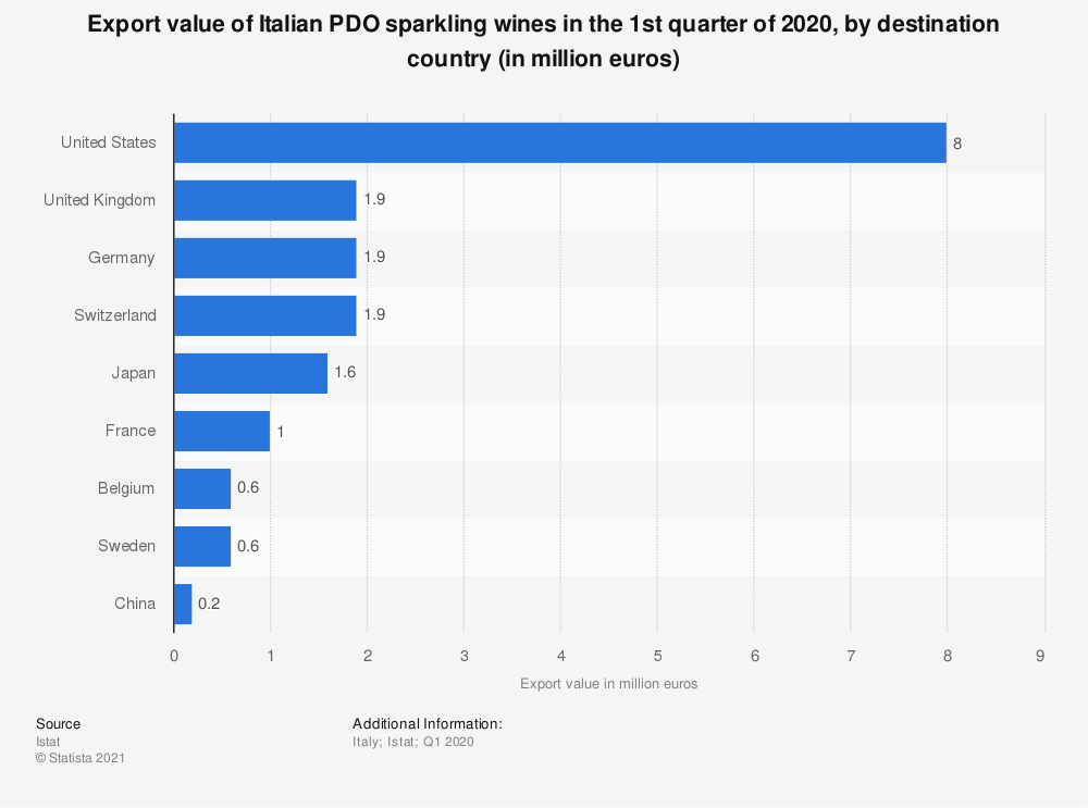 Statistic: Export value of Italian PDO sparkling wines in the 1st quarter of 2020, by destination country (in million euros) | Statista