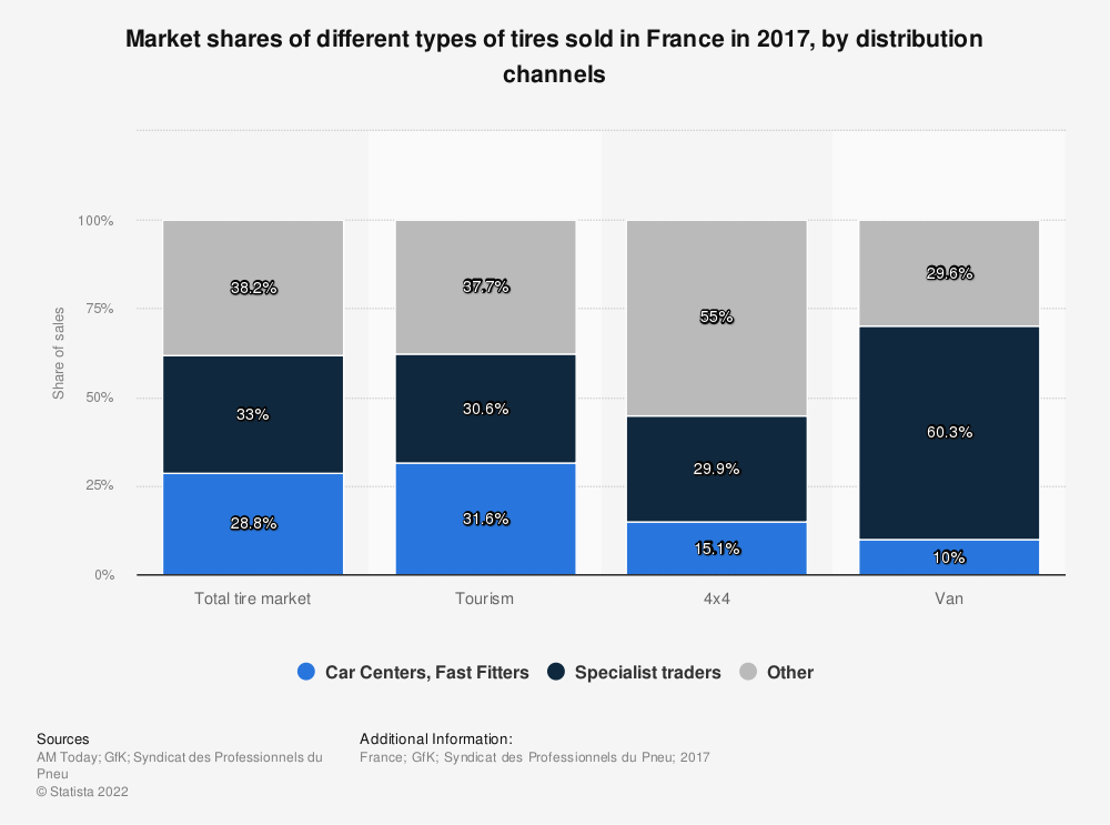 Statistic: Market shares of different types of tires sold in France in 2017, by distribution channels | Statista