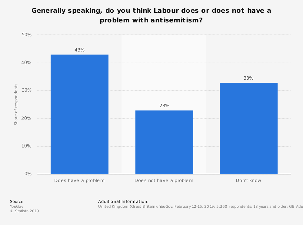 Statistic: Generally speaking, do you think Labour does or does not have a problem with antisemitism? | Statista