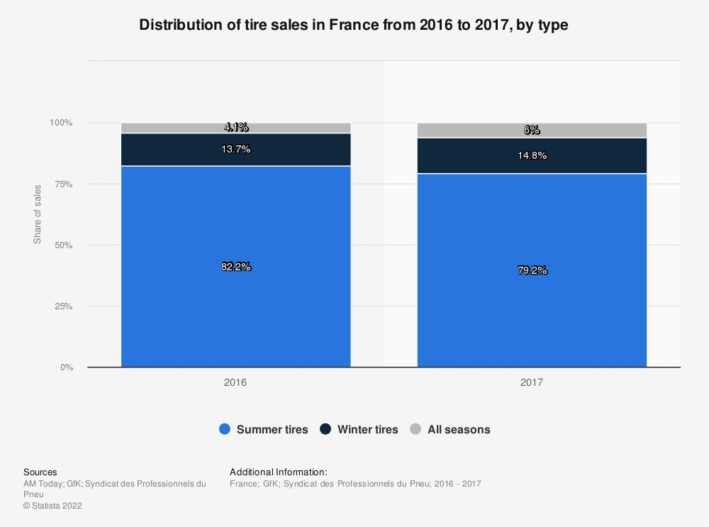 Statistic: Distribution of tire sales in France from 2016 to 2017, by type | Statista