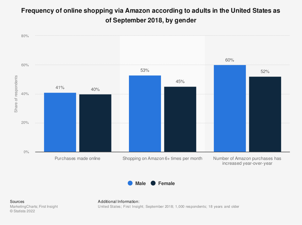 Statistic: Frequency of online shopping via Amazon according to adults in the United States as of September 2018, by gender | Statista