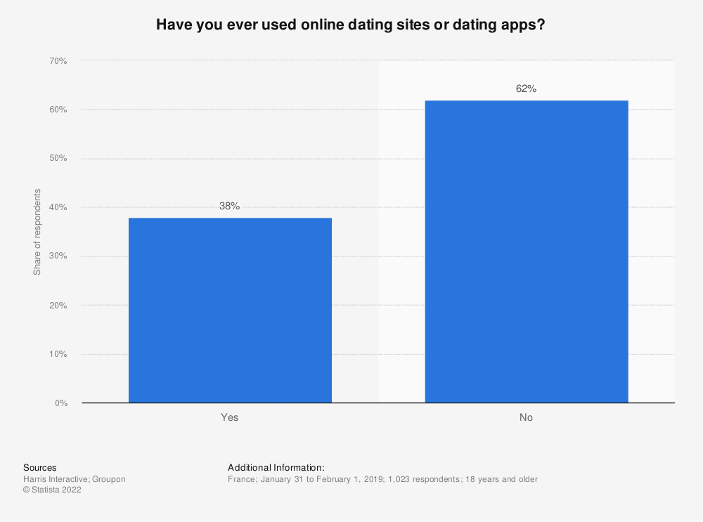 Statistic: Have you ever used online dating sites or dating apps?*  | Statista