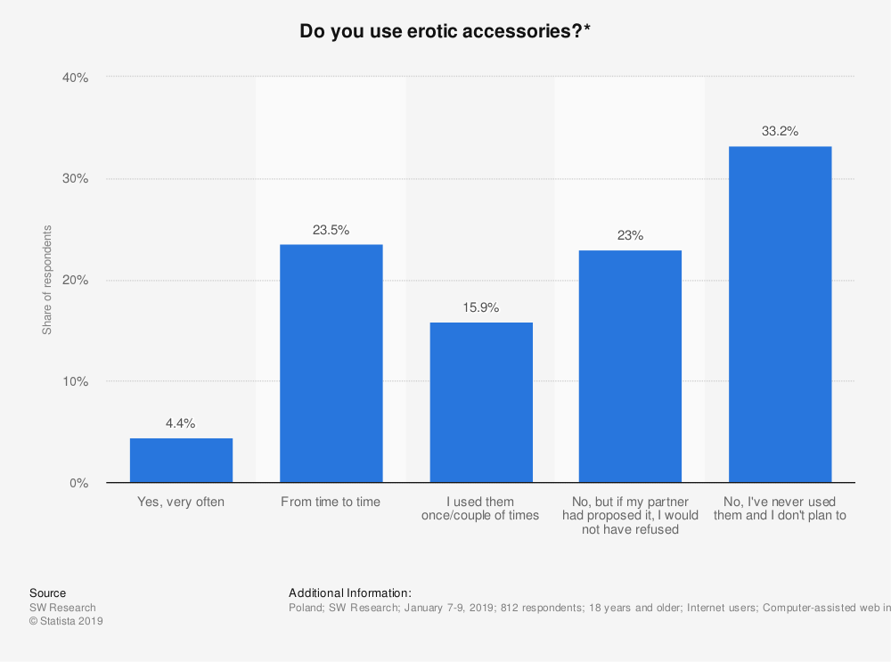 Statistic: Do you use erotic accessories?* | Statista