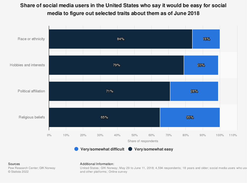Statistic: Share of social media users in the United States who say it would be easy for social media to figure out selected traits about them as of June 2018 | Statista