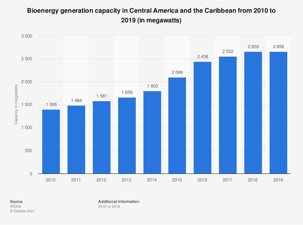 Statistic: Bioenergy capacity in Central America and the Caribbean from 2009 to 2018 (in megawatts) | Statista