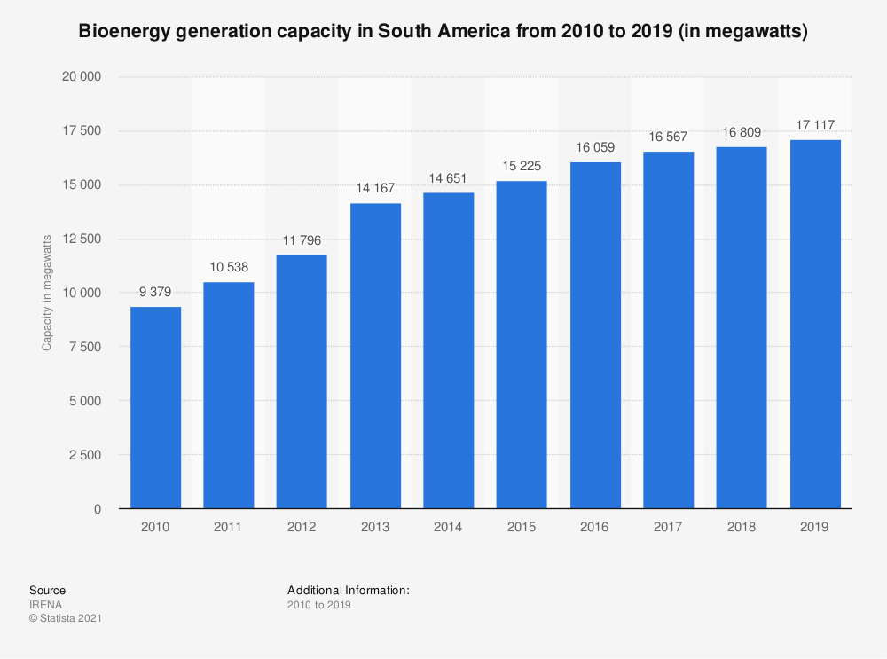 Statistic: Bioenergy capacity in South America from 2009 to 2018 (in megawatts) | Statista