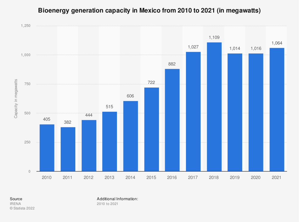 Statistic: Bioenergy capacity in Mexico from 2009 to 2018 (in megawatts) | Statista