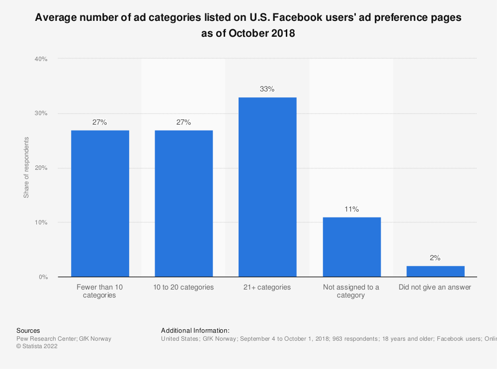 Statistic: Average number of ad categories listed on U.S. Facebook users' ad preference pages as of October 2018 | Statista