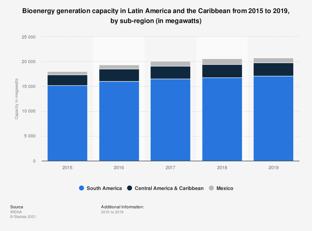 Statistic: Bioenergy capacity in Latin America and the Caribbean from 2009 to 2018, by subregion (in megawatts)   Statista