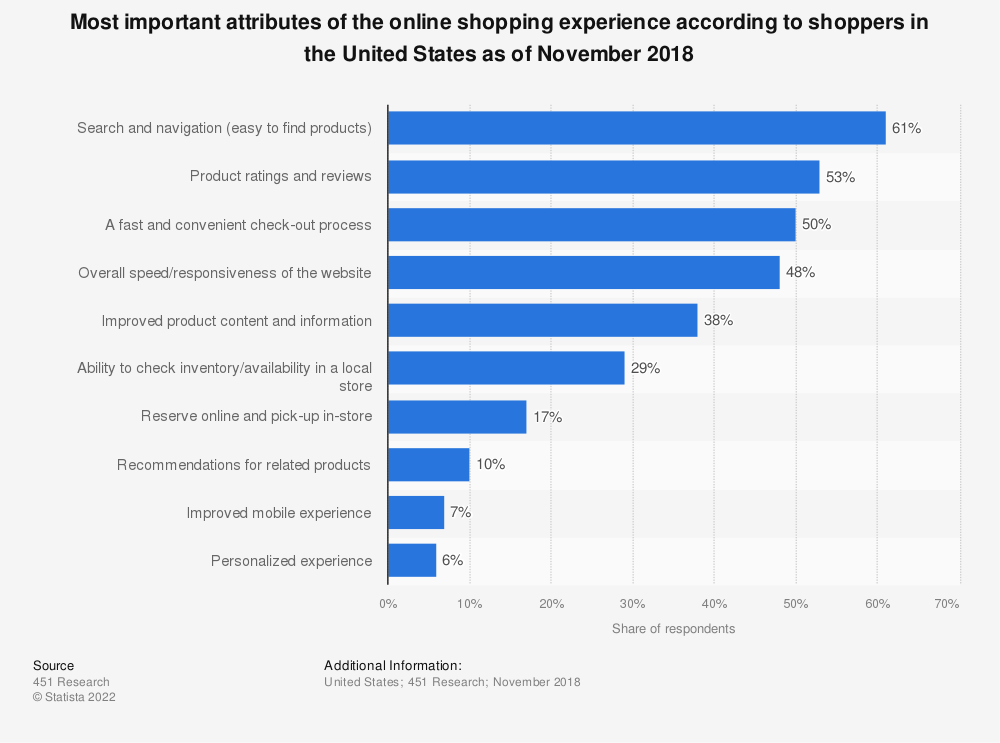 Statistic: Most important attributes of the online shopping experience according to shoppers in the United States as of November 2018 | Statista
