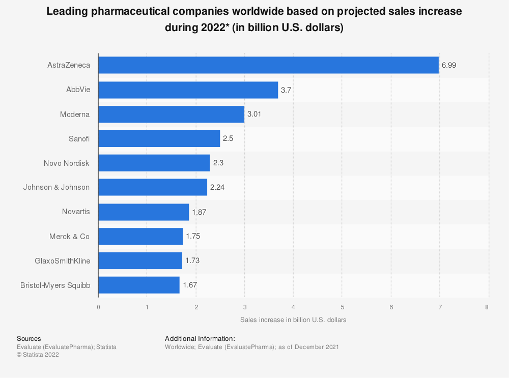 Statistic: Top pharmaceutical companies based on projected sales increase during 2020 (in billion U.S. dollars)*   Statista