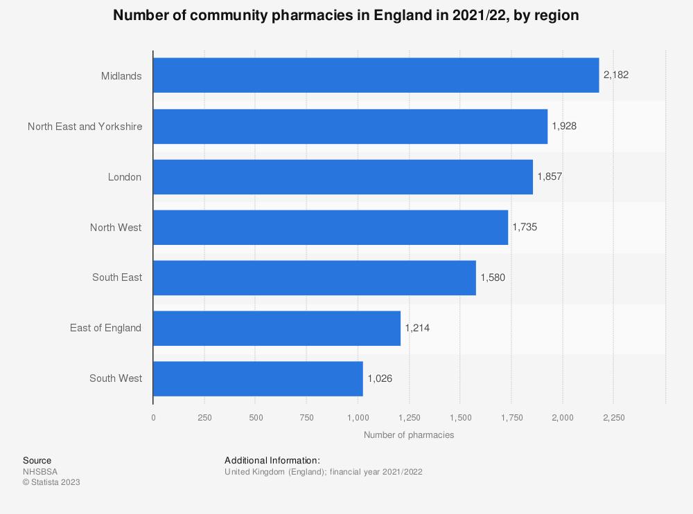 Statistic: Number of community pharmacies in England in 2019/20, by region | Statista
