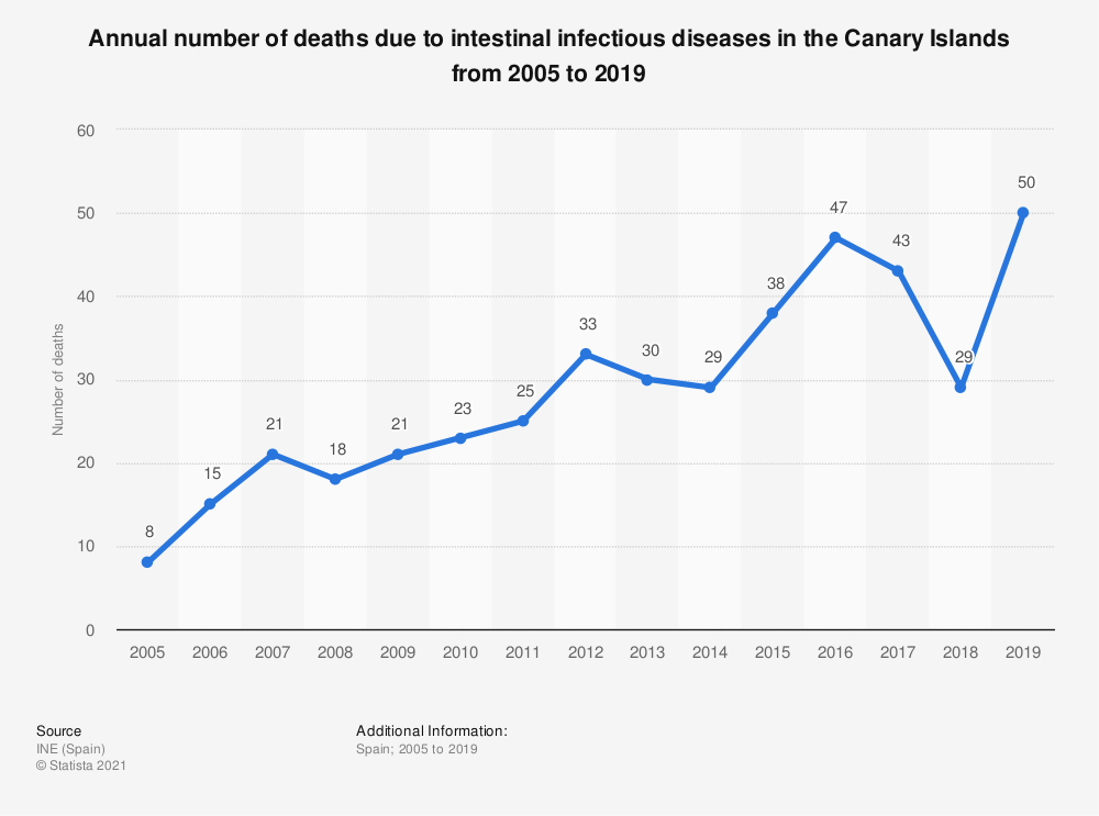 Statistic: Annual number of deaths due to intestinal infectious diseases in the Canary Islands from 2005 to 2017 | Statista
