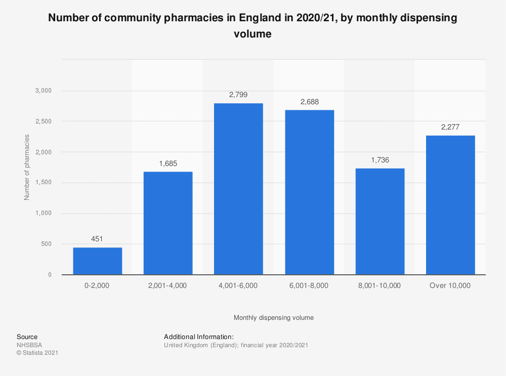 Statistic: Number of community pharmacies in England in 2017/18, by monthly dispensing volume | Statista