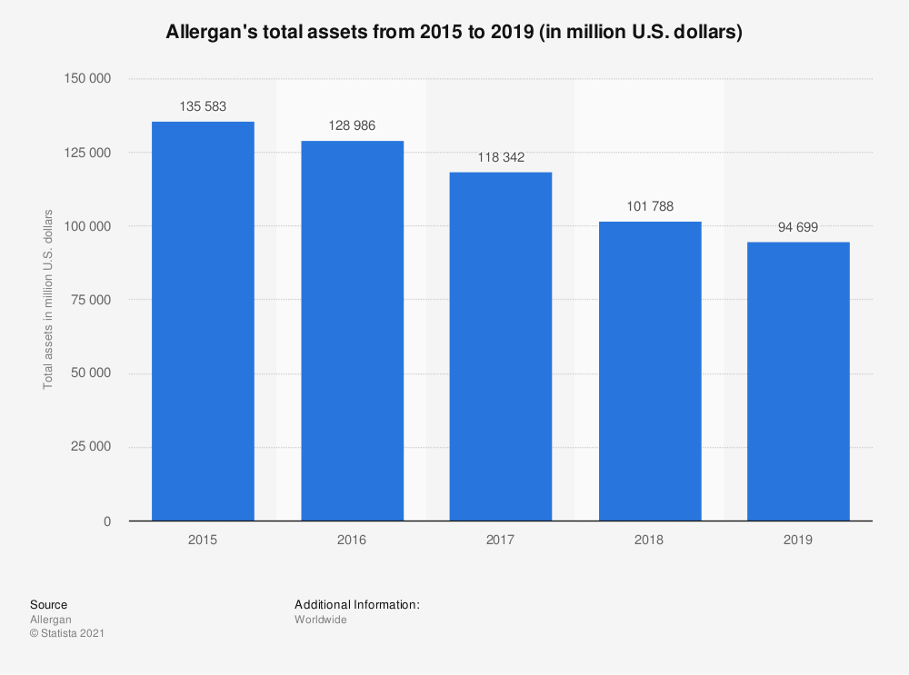 Statistic: Allergan's total assets from 2014 to 2018 (in million U.S. dollars) | Statista