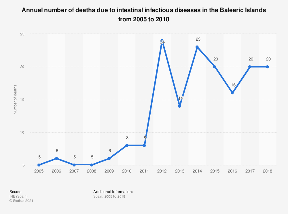 Statistic: Annual number of deaths due to intestinal infectious diseases in the Balearic Islands from 2005 to 2017 | Statista