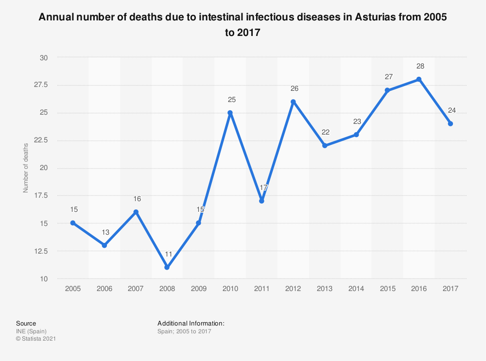 Statistic: Annual number of deaths due to intestinal infectious diseases in Asturias from 2005 to 2017 | Statista