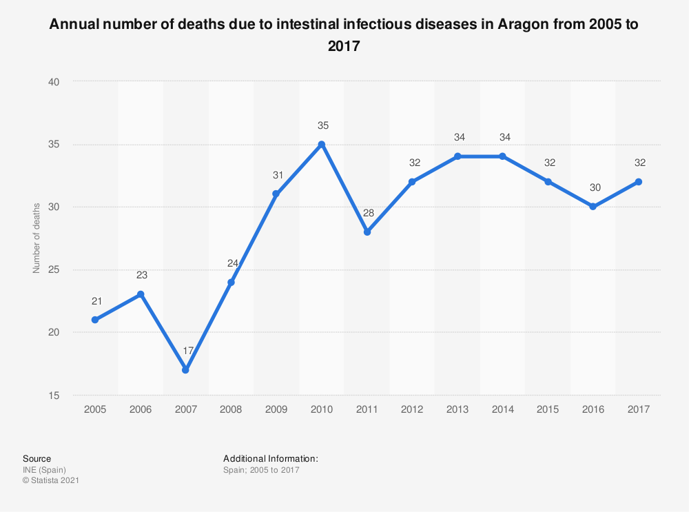 Statistic: Annual number of deaths due to intestinal infectious diseases in Aragon from 2005 to 2017 | Statista