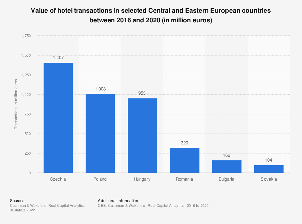 Statistic: Value of hotel transactions in selected Central and Eastern European countries between 2013 and 2017 (in billion euros) | Statista