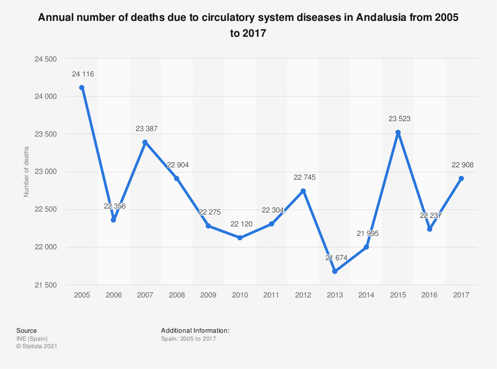 Statistic: Annual number of deaths due to circulatory system diseases in Andalusia from 2005 to 2017 | Statista