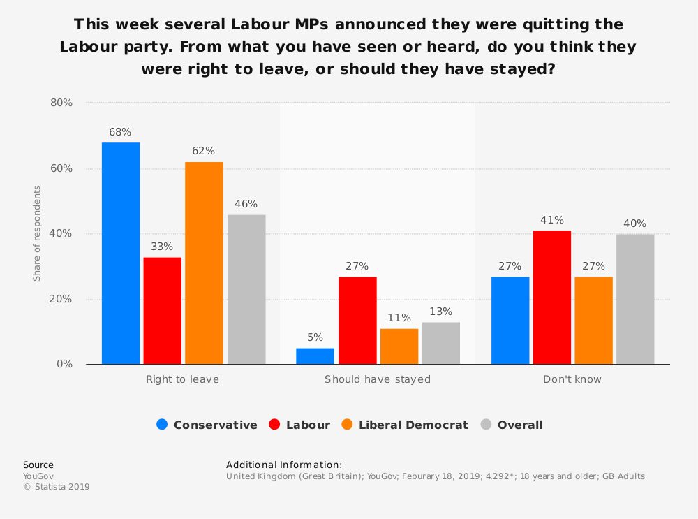 Statistic: This week several Labour MPs announced they were quitting the Labour party. From what you have seen or heard, do you think they were right to leave, or should they have stayed? | Statista
