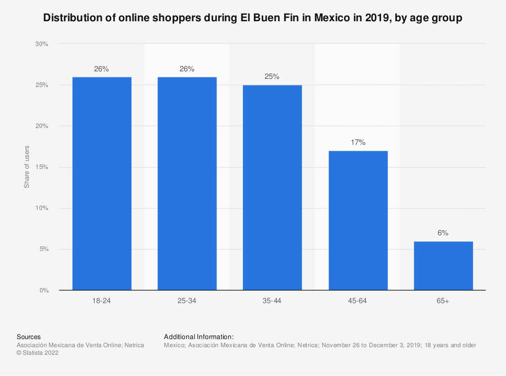 Statistic: Distribution of online shopping users during El Buen Fin in Mexico in 2018, by age group | Statista