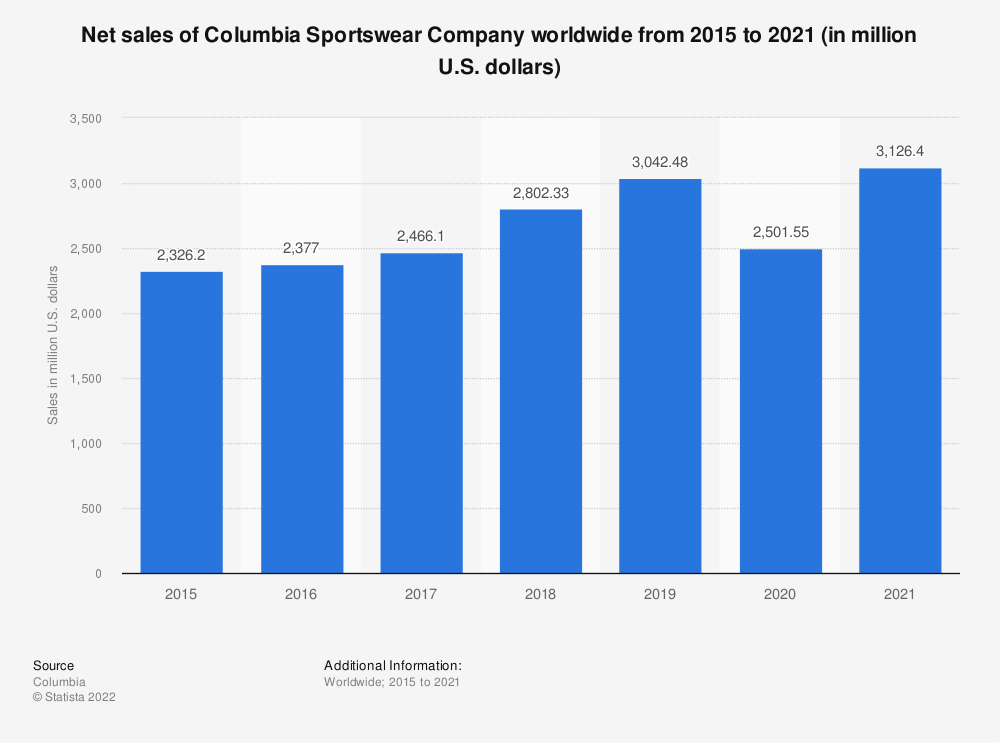 Statistic: Net sales of Columbia Sportswear Company worldwide from 2015 to 2019 (in million U.S. dollars) | Statista