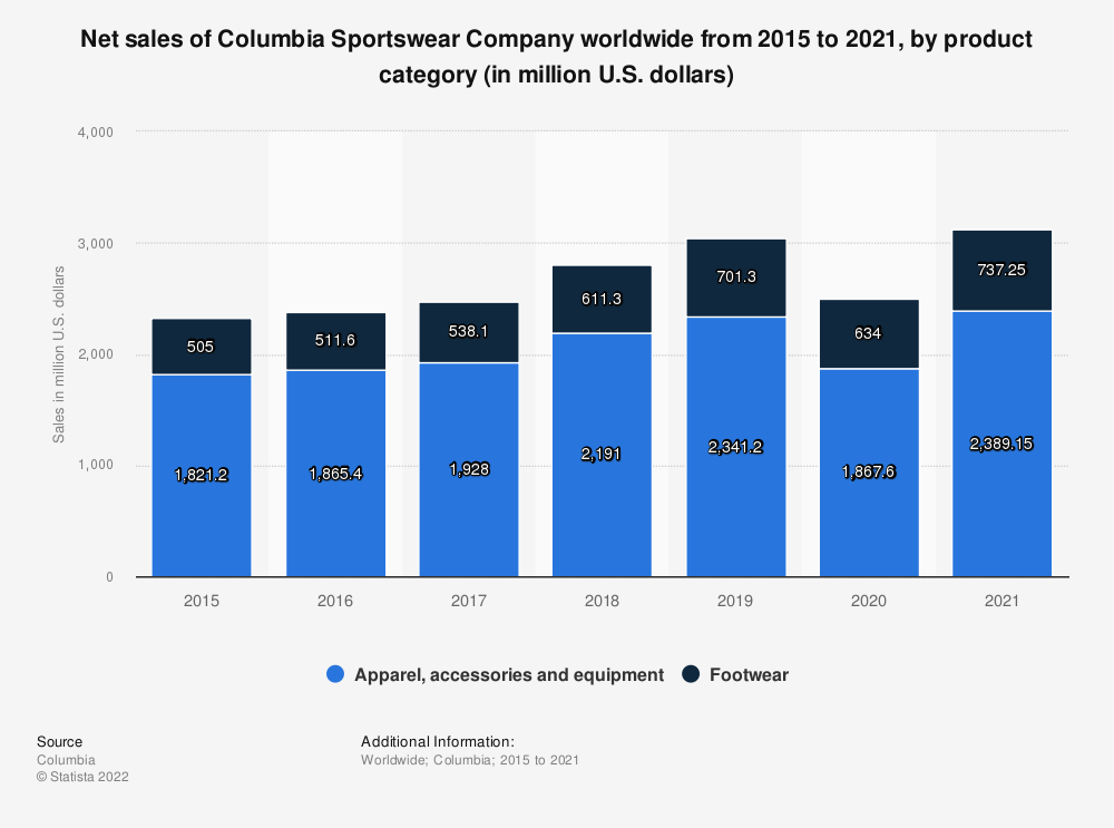 Statistic: Net sales of Columbia Sportswear Company worldwide from 2015 to 2019, by product category (in million U.S. dollars) | Statista