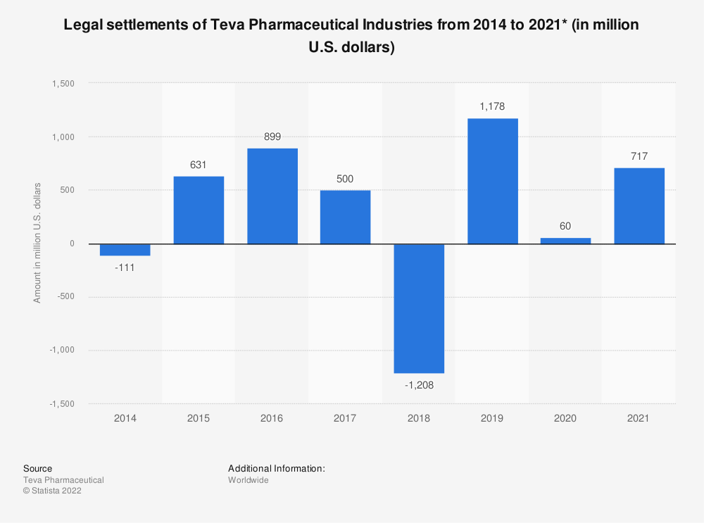 Statistic: Legal settlements of Teva Pharmaceutical Industries from 2014 to 2019 (in million U.S. dollars)* | Statista