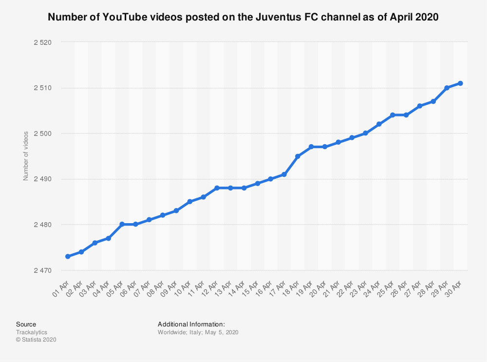 Statistic: Number of YouTube videos posted on the Juventus FC channel as of April 2020 | Statista