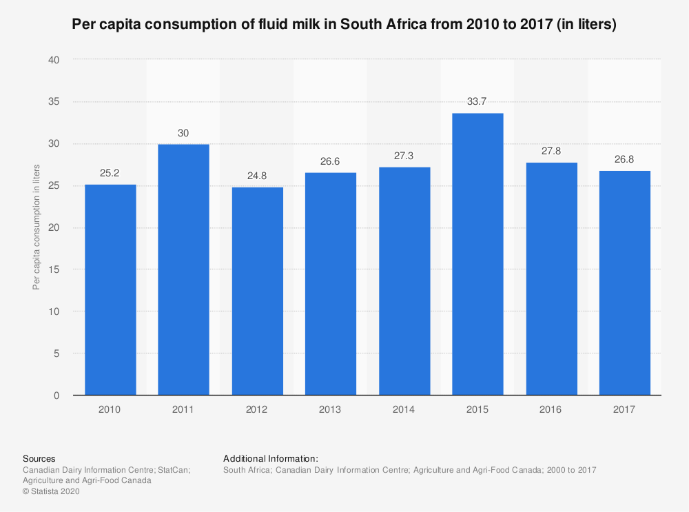 Statistic: Per capita consumption of fluid milk in South Africa from 2010 to 2017 (in liters) | Statista
