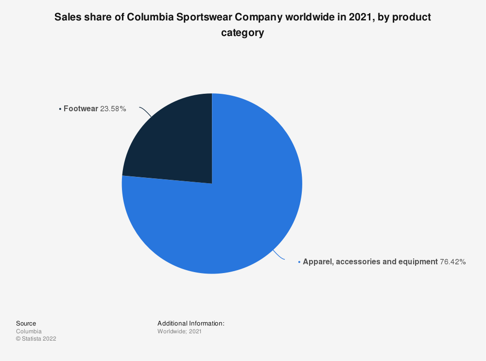 Statistic: Sales share of Columbia Sportswear Company worldwide in 2019, by product category | Statista