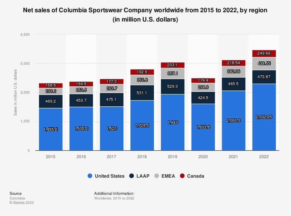 Statistic: Net sales of Columbia Sportswear Company worldwide from 2015 to 2020, by region (in million U.S. dollars) | Statista