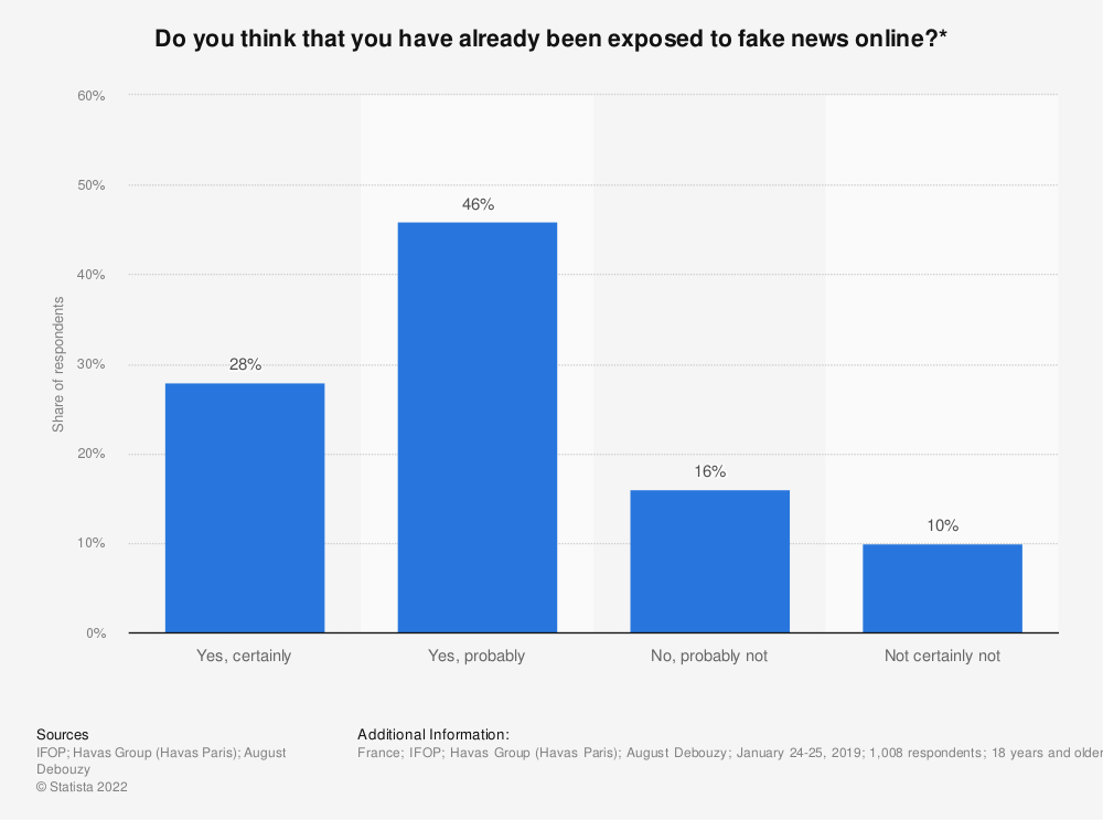 Statistic: Do you think that you have already been exposed to fake news online?* | Statista