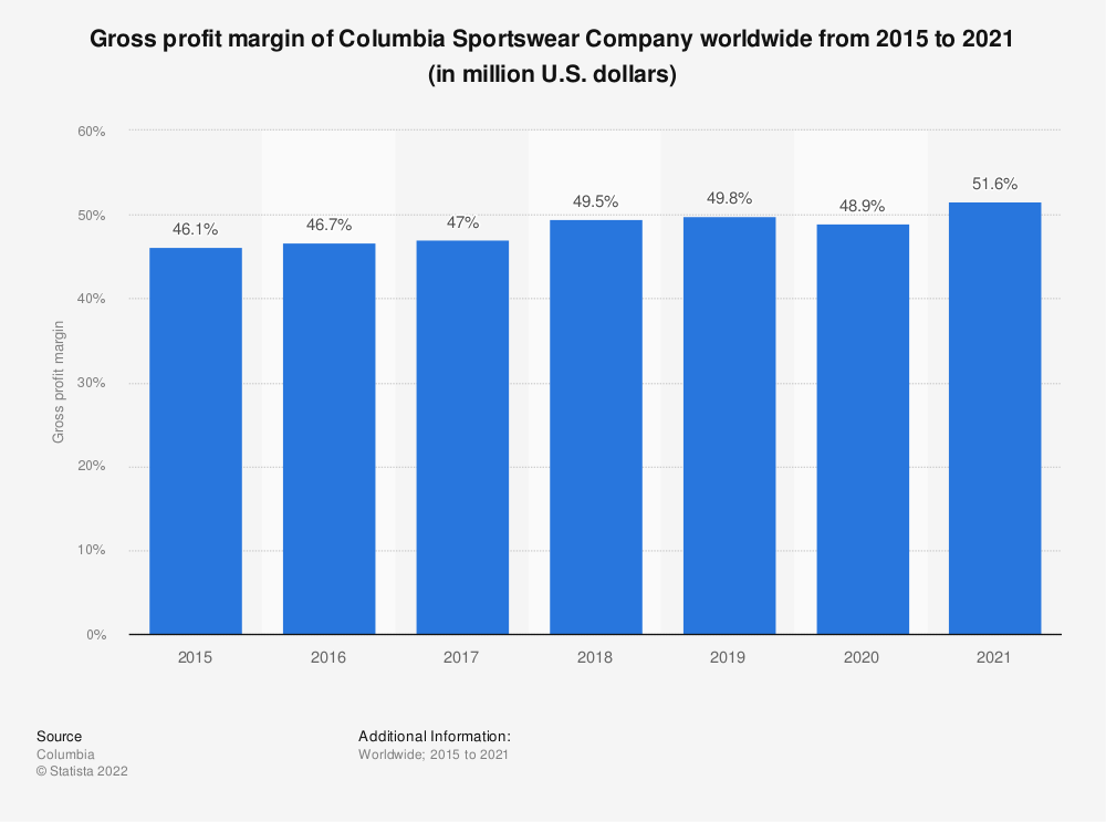 Statistic: Gross profit margin of Columbia Sportswear Company worldwide from 2015 to 2019 (in million U.S. dollars) | Statista