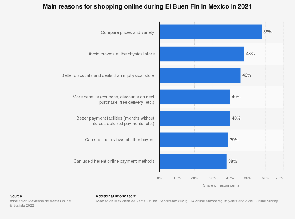 Statistic: Main reasons why consumers preferred to buy online than in a physical store during El Buen Fin in Mexico in 2018 | Statista
