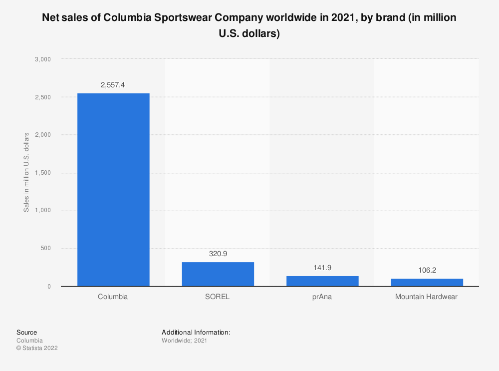 Statistic: Net sales of Columbia Sportswear Company worldwide in 2019, by brand (in million U.S. dollars) | Statista