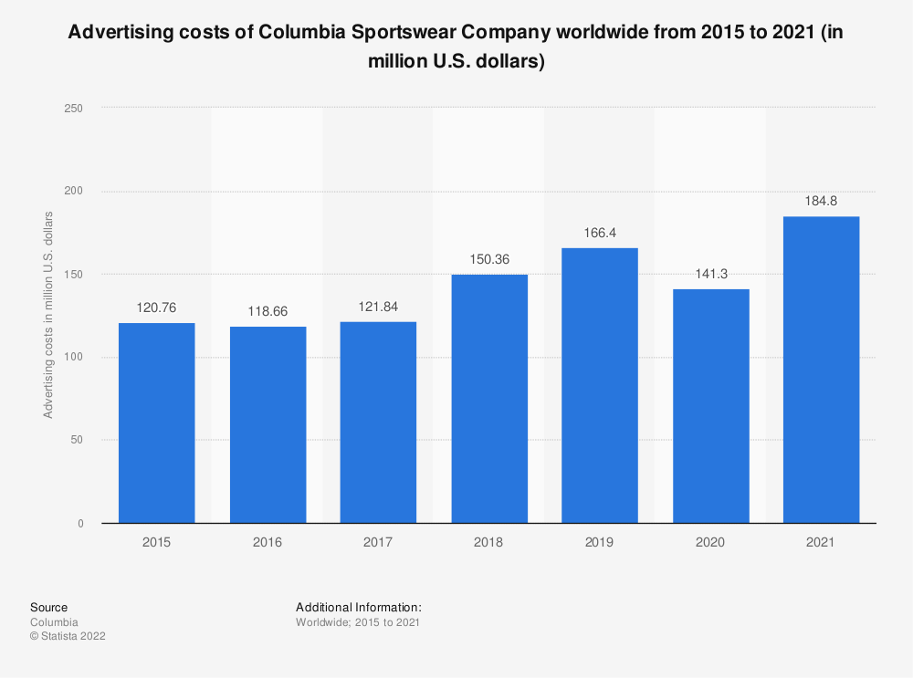 Statistic: Advertising costs of Columbia Sportswear Company worldwide from 2015 to 2019 (in million U.S. dollars) | Statista