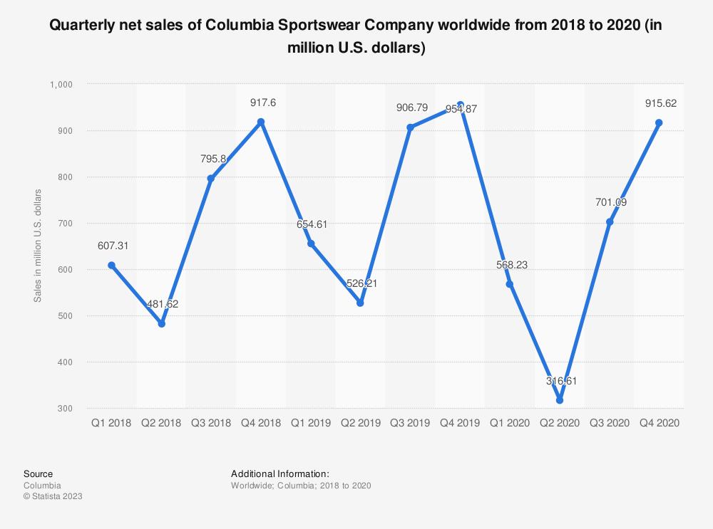 Statistic: Quarterly net sales of Columbia Sportswear Company worldwide from 2018 to 2019 (in million U.S. dollars) | Statista