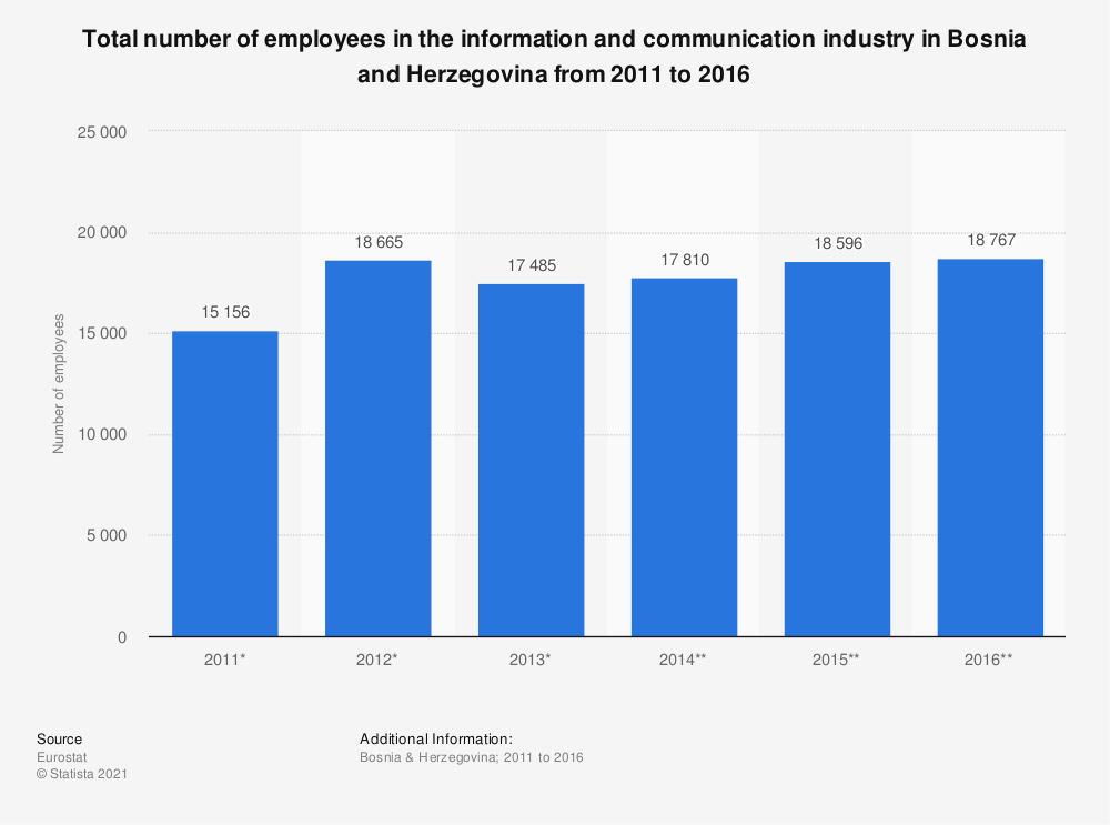 Statistic: Total number of employees in the information and communicationindustry in Bosnia and Herzegovina from 2011 to 2016 | Statista