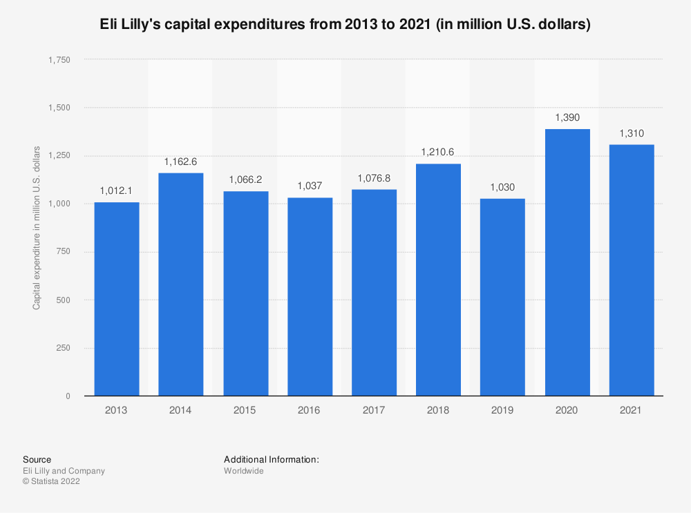 Statistic: Eli Lilly's capital expenditures from 2013 to 2020 (in million U.S. dollars) | Statista
