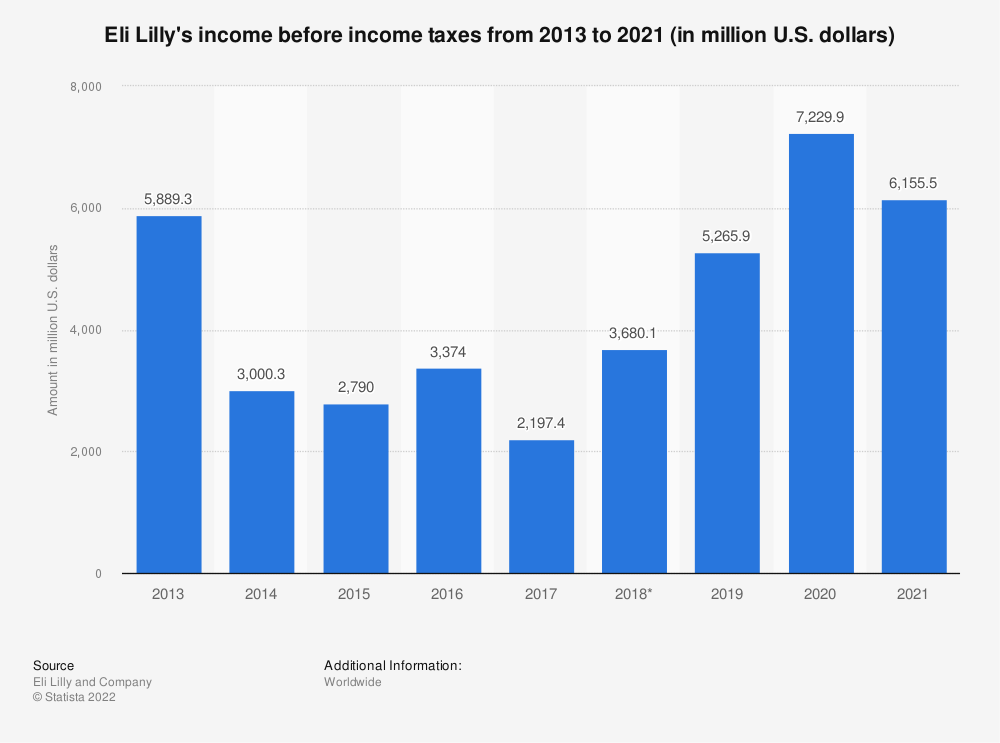 Statistic: Eli Lilly's income before income taxes from 2013 to 2018 (in million U.S. dollars) | Statista