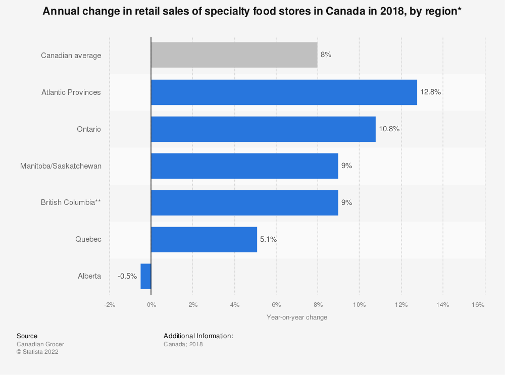 Statistic: Annual change in retail sales of specialty food stores in Canada in 2018, by region* | Statista