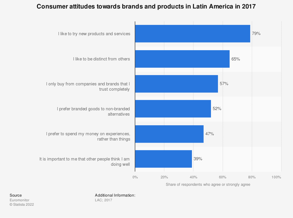 Statistic: Consumer attitudes towards brands and products in Latin America in 2017 | Statista