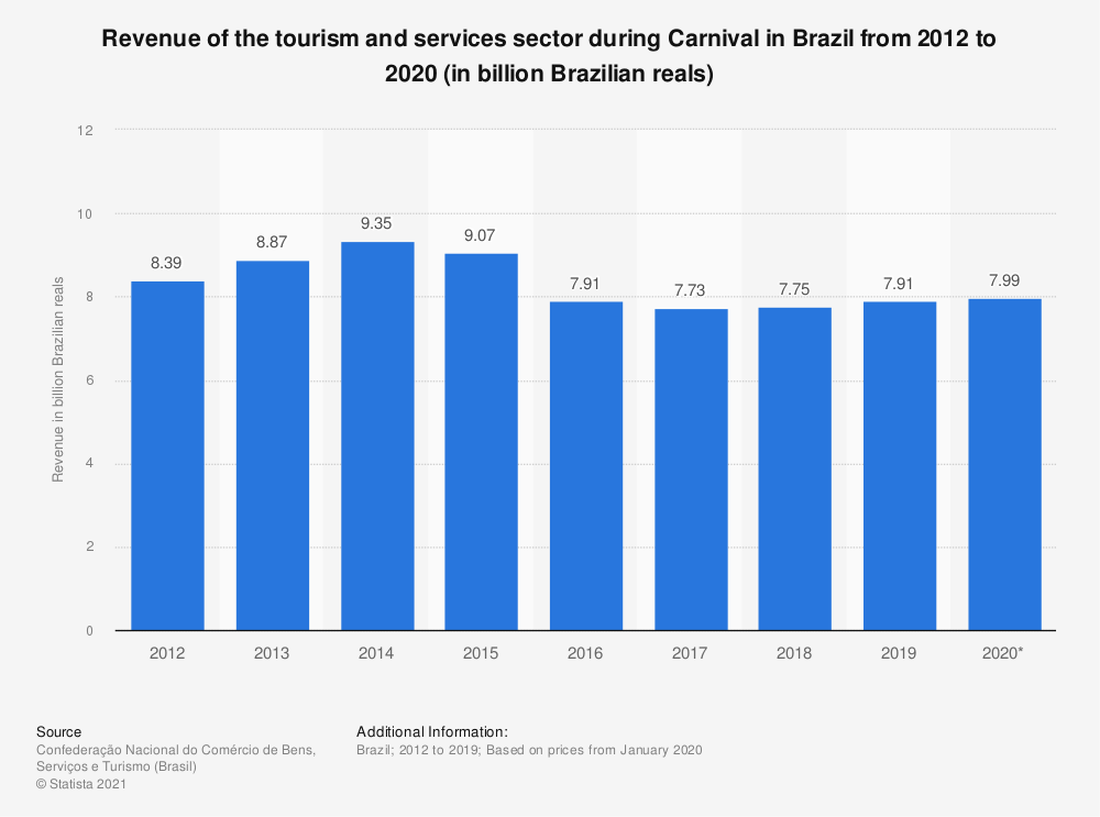 Statistic: Revenue of the tourism and services sector during Carnival in Brazil from 2012 to 2020 (in billion Brazilian reals) | Statista